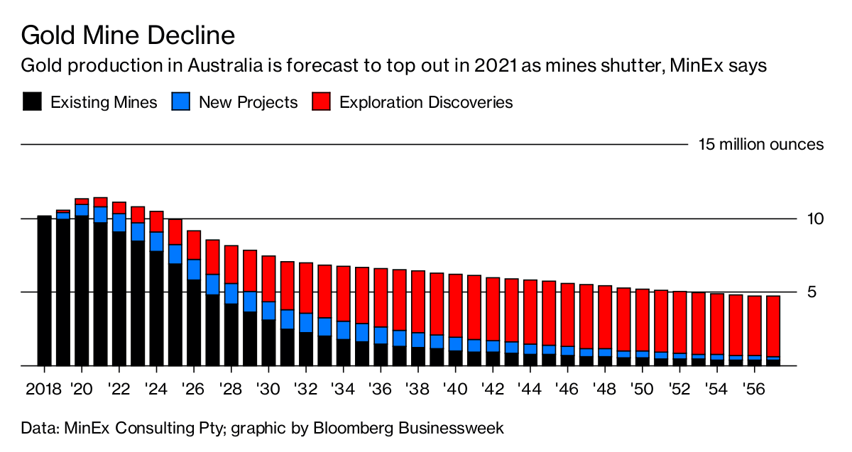 Peak Gold Output Is Looming For World S