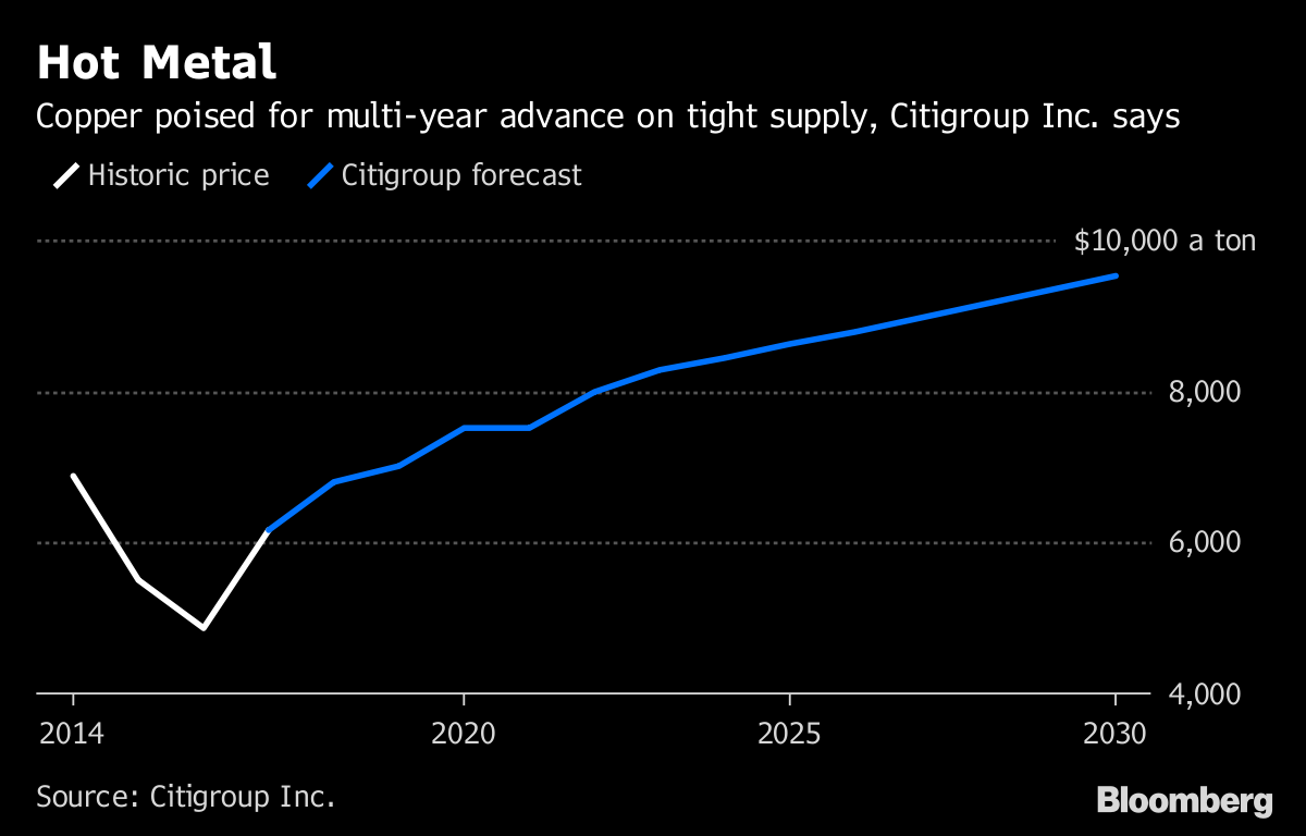 Copper Prices Are About to Go on Steroids, Citi Says - Bloomberg