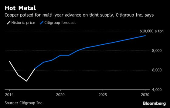 Copper Prices Are About to Go on Steroids, Citi Says