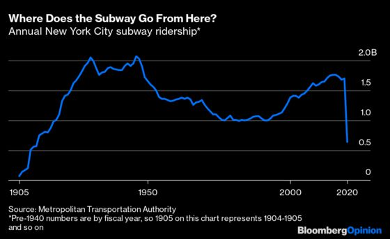 New York City Doesn't Work Without the Subway