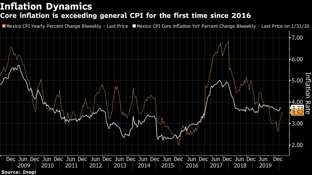 Mexico Inflation Accelerates to Highest Annual Rate Since August