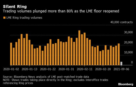 London Metal Floor Trade Volume Plunged 85% on Reopening Day