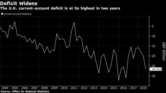U.K. Current Account Deficit Widens; Business Investment Falls