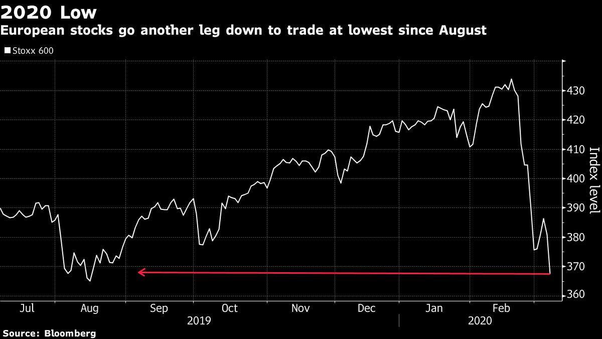欧州株:下落、年初来安値に沈む-新型ウイルス感染拡大で警戒感