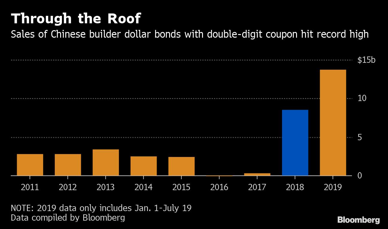 HSBC Global Asset Warns of Traps in China's Junk Bond Market - Bloomberg