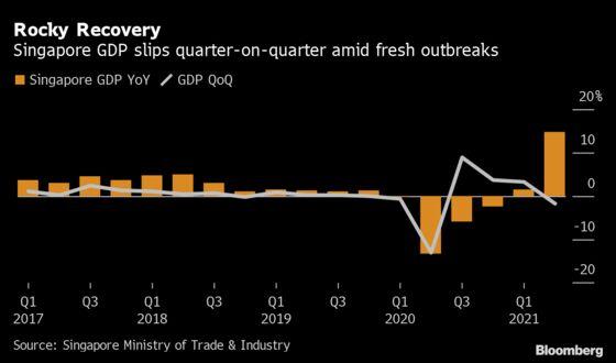 Singapore Raises 2021 GDP Estimate, Now Expects 6%-7% Growth