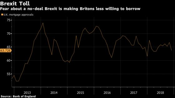 U.K. Mortgage Approvals Drop as Brexit Fear Hits Housing Market