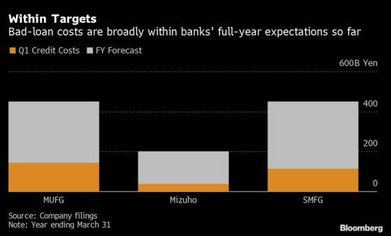 Japan Banks to Hit Profit Goals as Stimulus Curtails Bad Loans