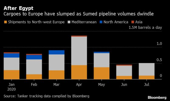 Egypt's Giant Oil Pipeline Toward Europe Slows to a Trickle