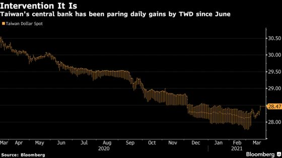 Taiwan Central Bank Acknowledges Regular FX Intervention