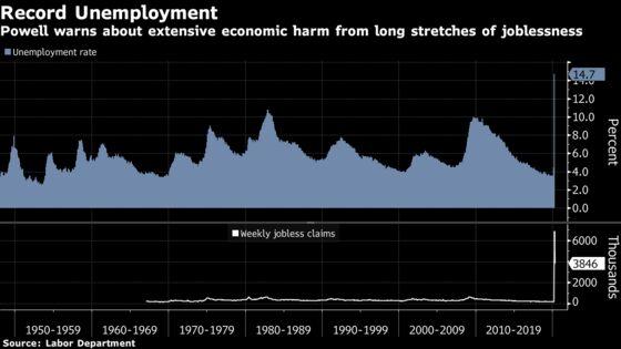 Clarida Says Economy May Need More Fiscal, Monetary Support