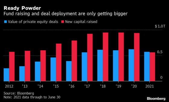 Private Equity Is Smashing Records with Multi-Billion M&A Deals