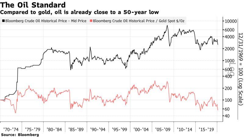 Rispetto all'oro, il petrolio è già vicino a un minimo di 50 anni