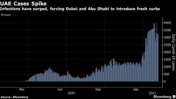 Dubai Bets on Vaccines to Keep Economy Open as Infections Rise