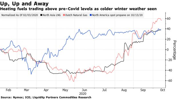 Heating fuels trading above pre-Covid levels as colder winter weather seen