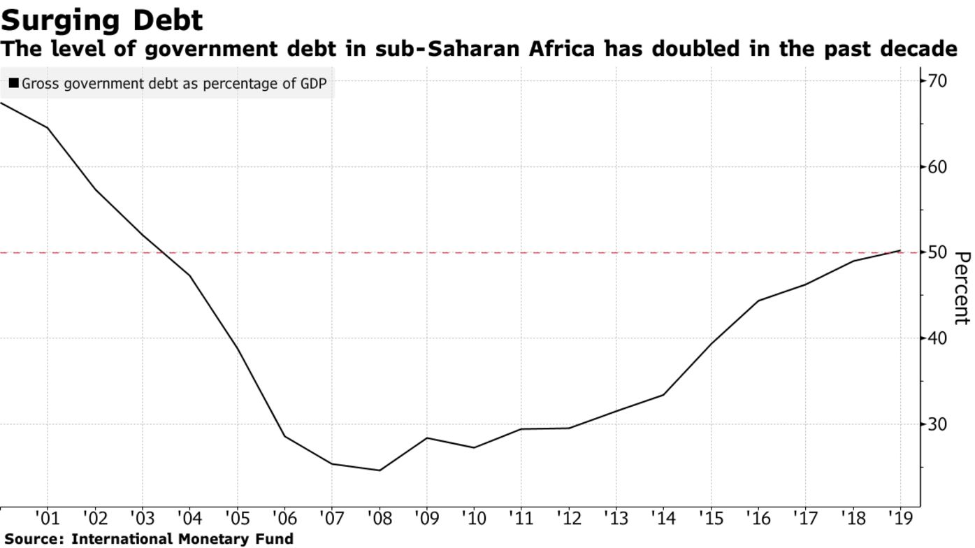 The level of government debt in sub-Saharan Africa has doubled in the past decade