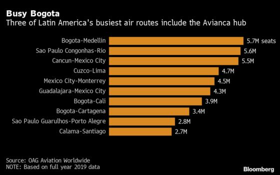 Bankrupt Avianca Sees Governments as Key in Restructuring