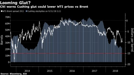 Citi Sees Looming Glut Taking U.S. Oil Discount to 2013 Lows