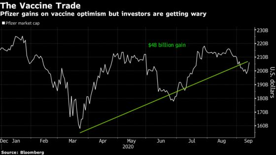 Pfizer Poised for Drop After 31% Rally Amid Covid Vaccine Push