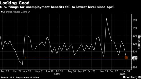 U.S. Claims for Jobless Benefits Fall to Lowest Since April