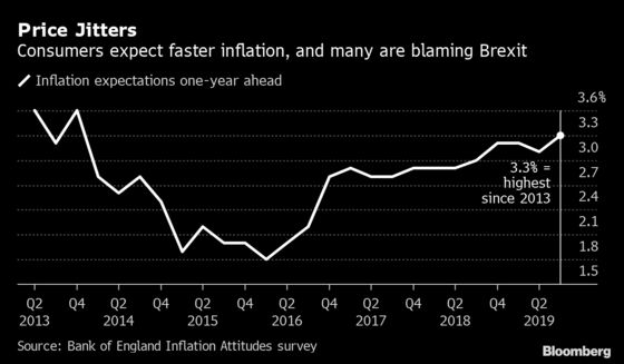 U.K. Consumers Are Worried About Brexit Pushing Up Prices