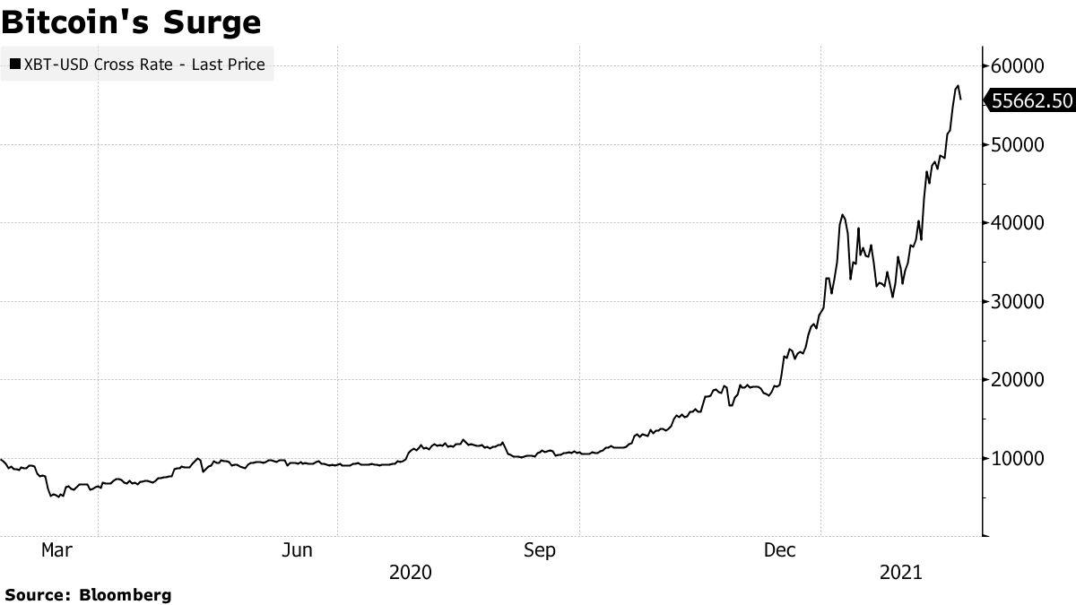 La montée subite du Bitcoin