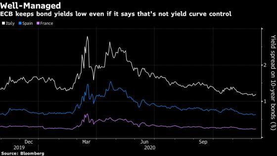 ECB Has Become De Facto Yield-Curve Controller, Economists Say