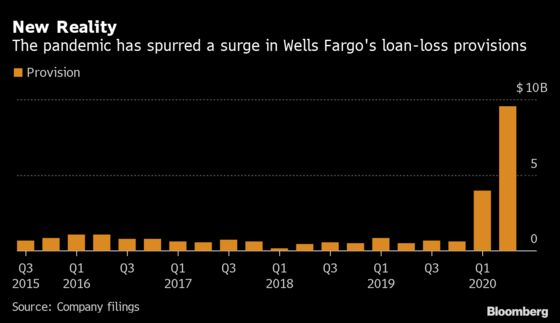 Wells Fargo Plunges After First Quarterly Loss Since 2008
