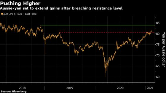 Aussie-Yen Set to Extend Rally on Commodities and Growth Bets