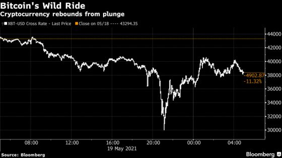 Bitcoin Whipsaws Investors With Same-Day Plunge, Rally of 30%
