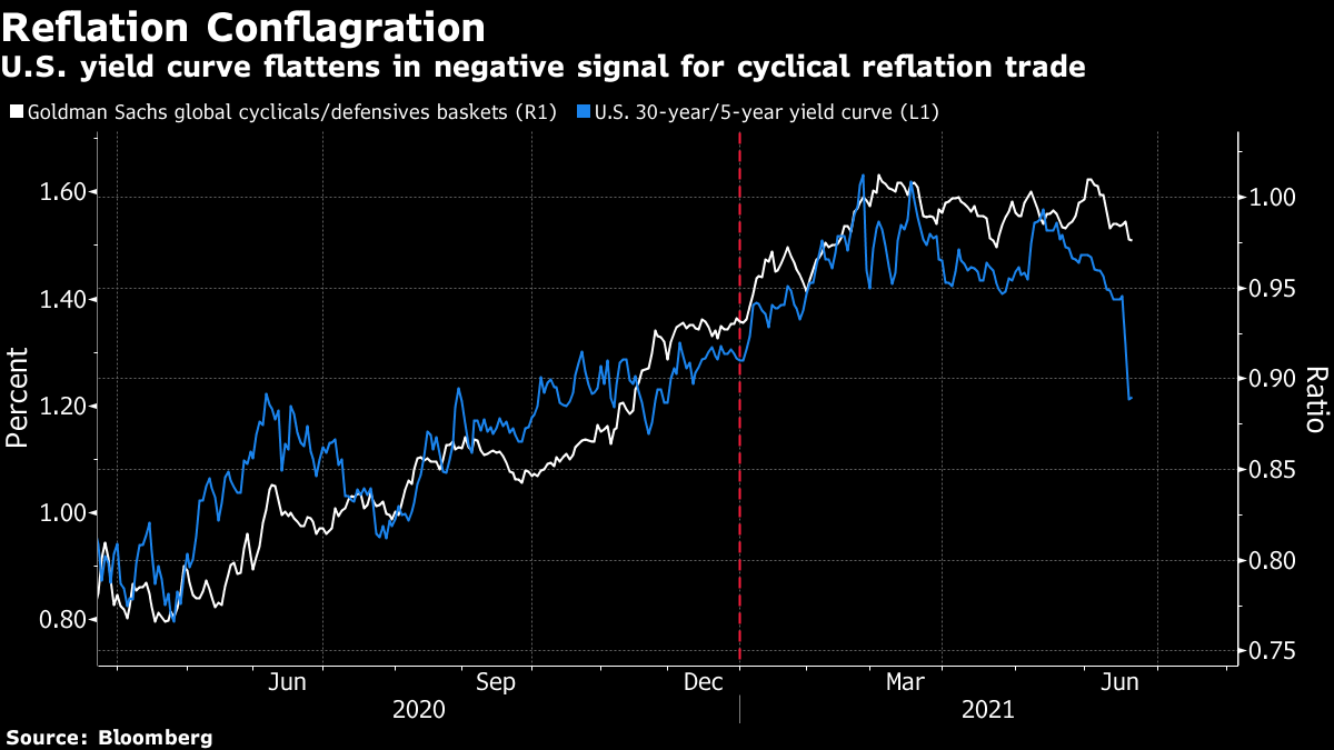 U.S. yield curve flattens in negative signal for cyclical reflation trade
