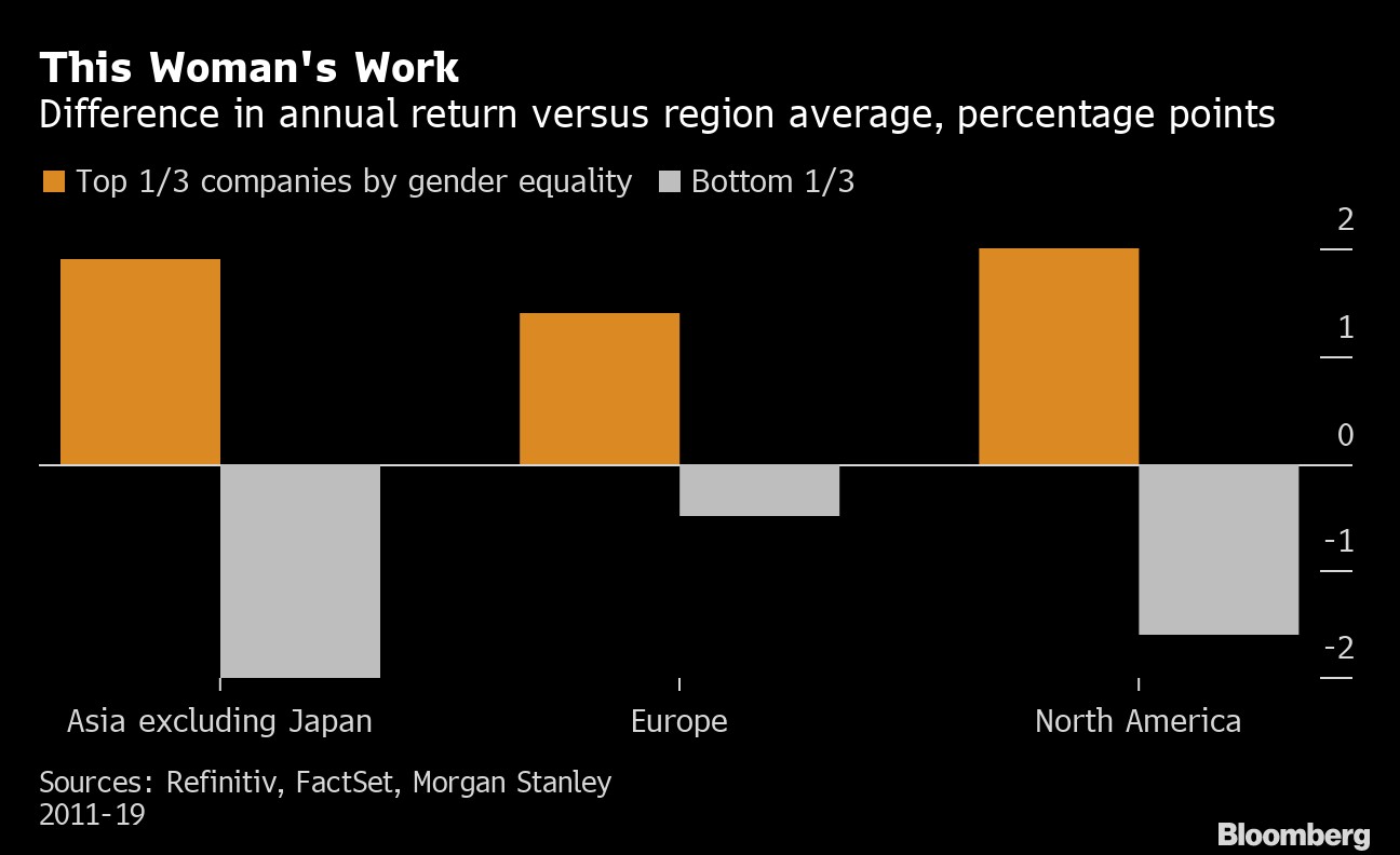 How to Invest: Companies That Employ Most Women Get Best