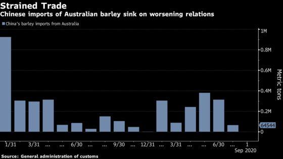 China Ratchets Up Australian Trade Tensions With Barley Ban