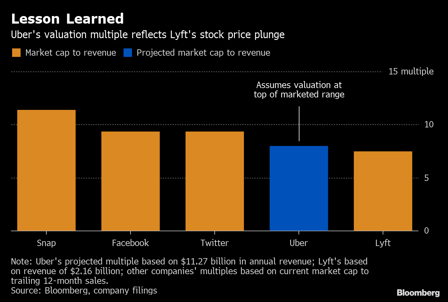 Uber capitalization at ipo