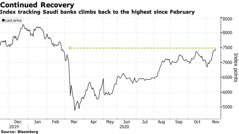 Middle East Stocks News: #Saudi Banks Boost Main Stock Index Amid Recovery Bets: Inside EM - Bloomberg