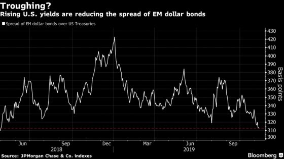 Rising U.S. Bond Rates Are Starting to Put Pressure on Emerging Markets
