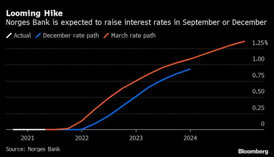 Norway Sticks With Rate-Hike View for 2021 as Growth Resumes
