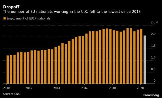 EU Nationals Flee U.K. Workforce as Covid Crushes Hospitality