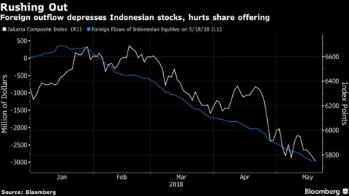 Indonesias stock rout claims another victim the ipo market bloomberg plastic pipe producer pt wahana vinyl nusantara paint manufacturer pt avia avian and local developer pt wijaya karya realty announced the postponement of ccuart Choice Image