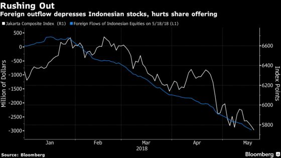 Indonesia's Stock Rout Claims Another Victim: The IPO Market