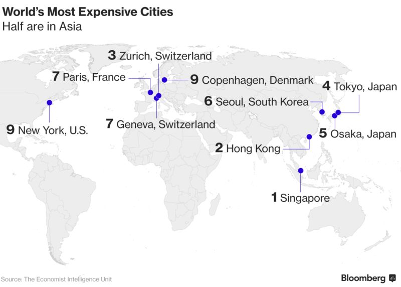 Singapore And Hong Kong Top Worlds Most Expensive Cities Bloomberg - 10 most expensive cities o move to in the world