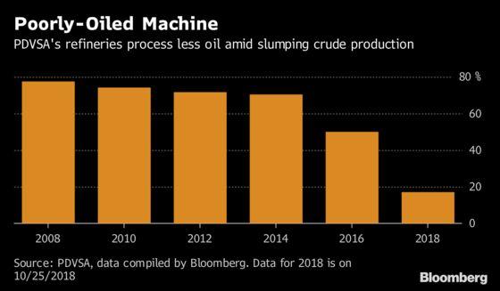 Venezuelans Face Gasoline Shortages Amid Refinery Breakdowns