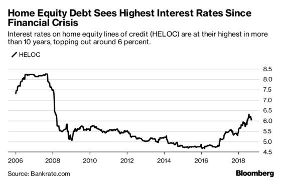 Cash-Strapped Americans Are Willing to LeverageTheir Homes to Pay theBills