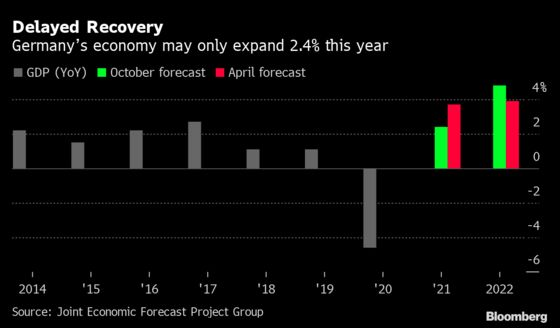 Germany's 2021 Growth Forecast Slashed on Supply Crunch