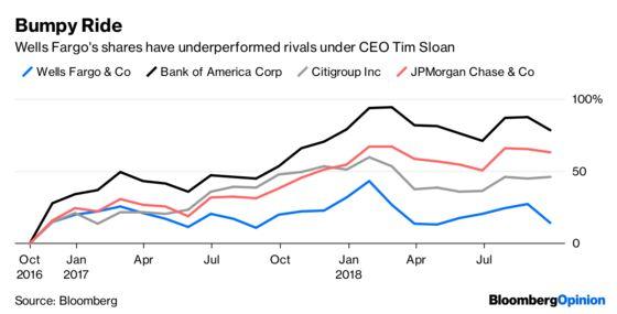 Tim Sloan Is Not Turning Around Wells Fargo