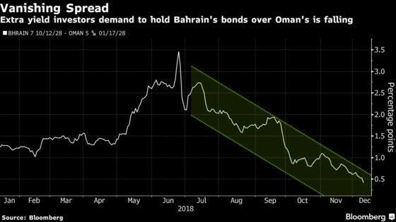What a Difference $10 Billion Makes to Gulf's Weakest Link