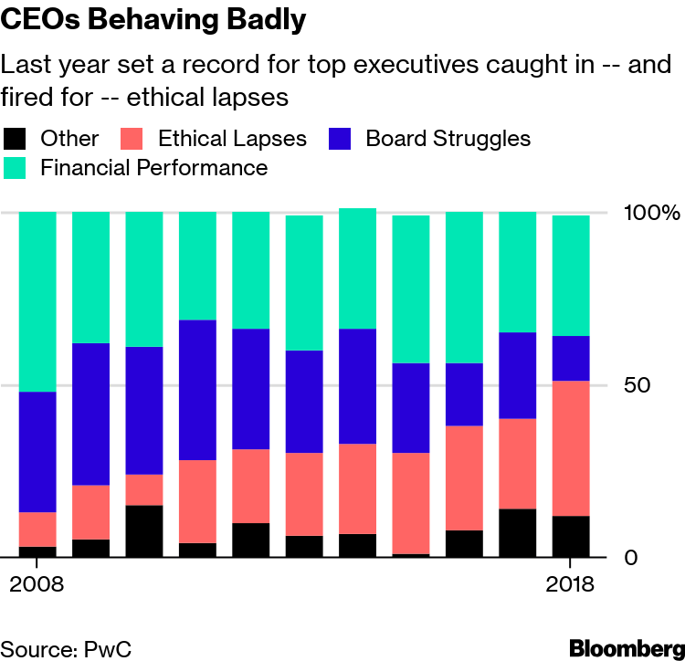 CEOs Fired for Ethical Lapses Hit New High as Complaints