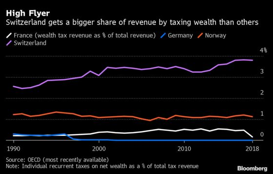 Swiss Wealth Tax Rakes in Cash as Covid Stokes Global Debate
