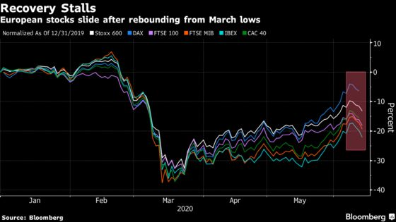European Stocks Slump Most in Two Months as Economic Woes Return