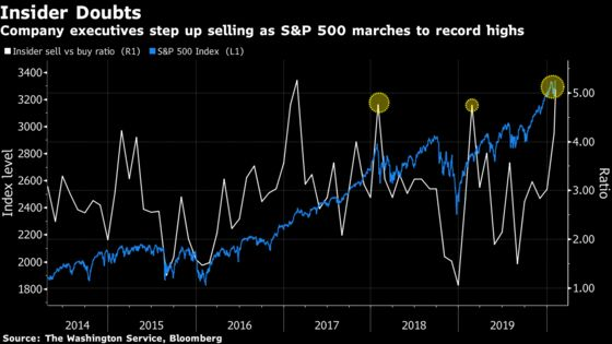 Red Flags Emerge in U.S. Stocks With Insiders Rushing to Sell